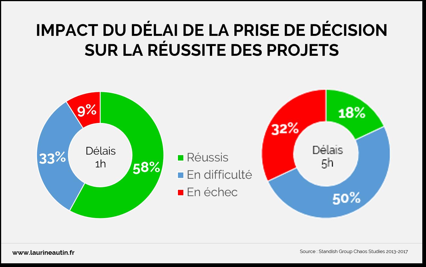 Impact du délai de la prise de décision sur le succès d'un projet IT