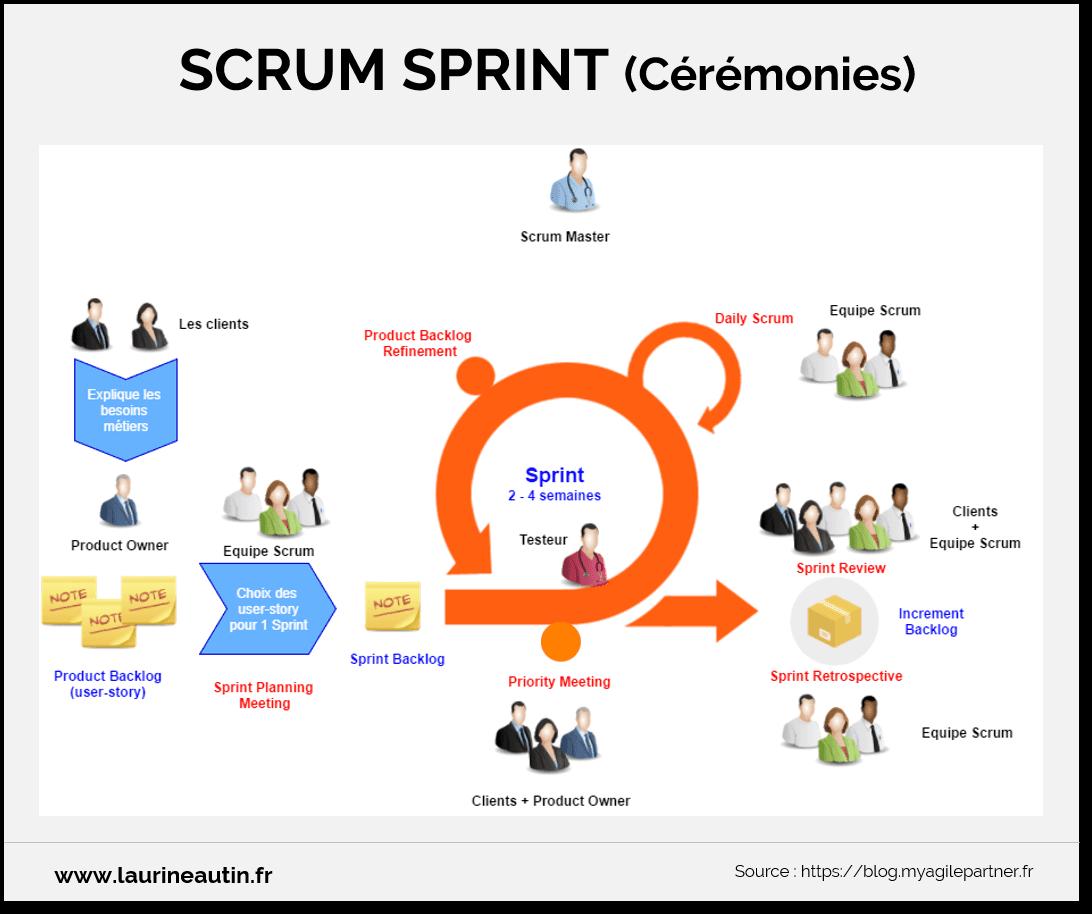 Scrum Sprint cérémonies