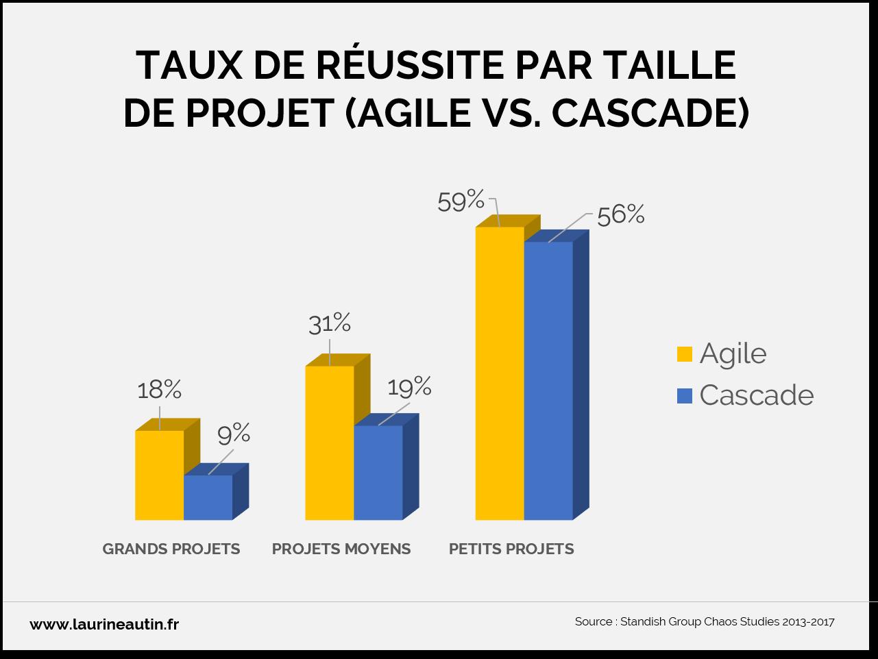 Taux de réussite par taille de projet IT_Rapport 2018