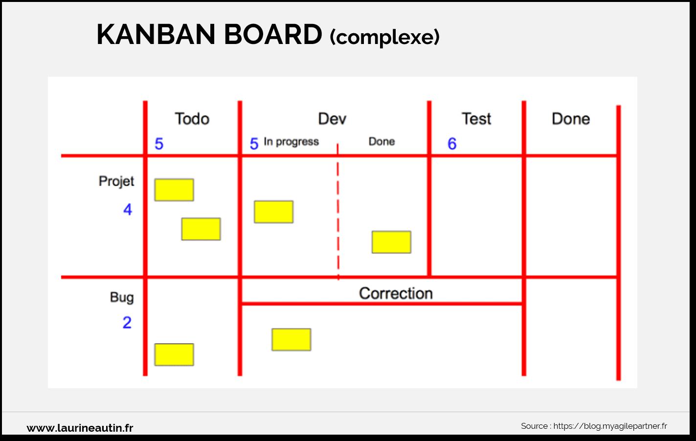 Kanban Board complexe