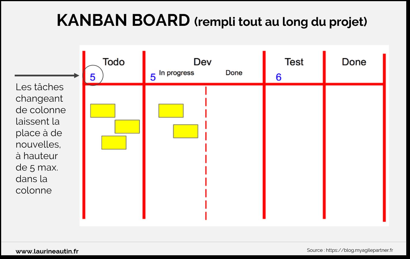 Kanban Board simple